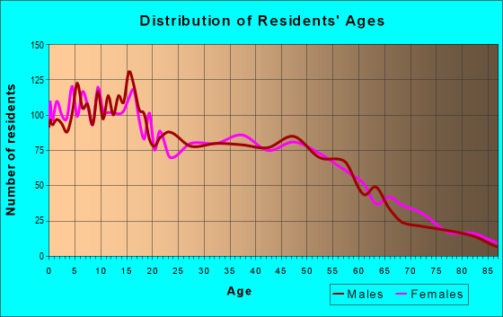Age and Sex of Residents in zip code 95360