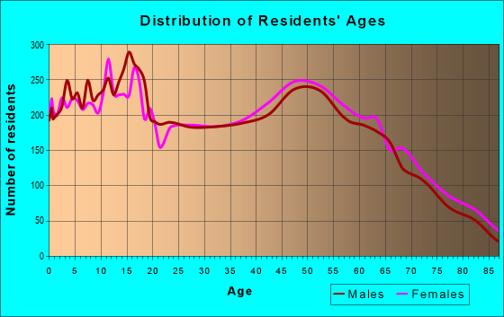 Age and Sex of Residents in zip code 95361
