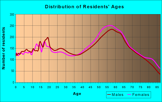 Age and Sex of Residents in zip code 95370