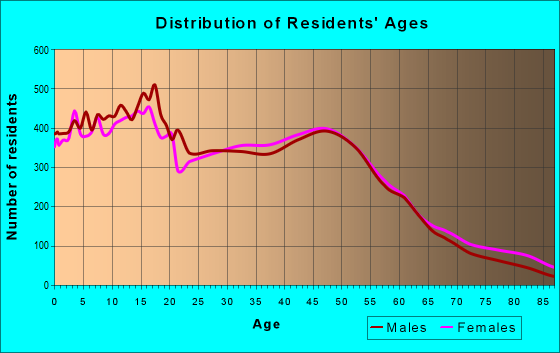 Age and Sex of Residents in zip code 95376