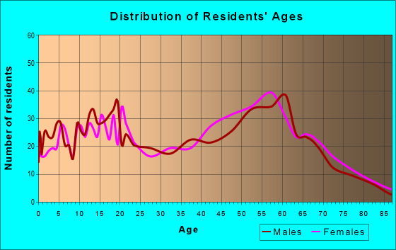 Age and Sex of Residents in zip code 95379