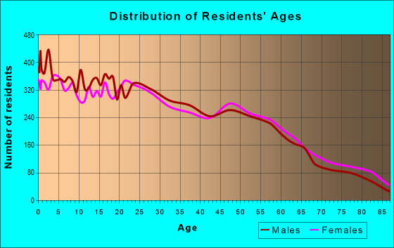 Age and Sex of Residents in zip code 95380