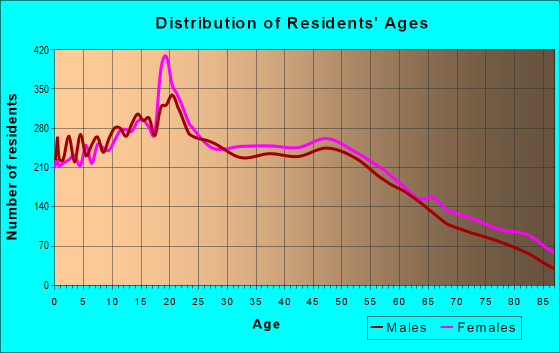 Age and Sex of Residents in zip code 95382
