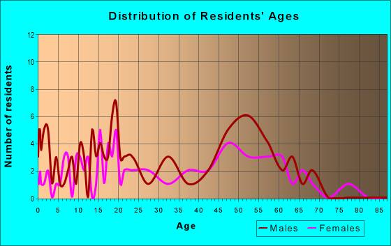 Age and Sex of Residents in zip code 95385