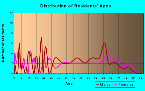 Age and Sex of Residents in zip code 95412