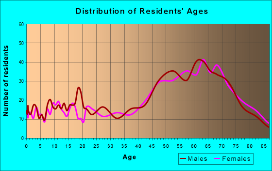 Age and Sex of Residents in zip code 95423