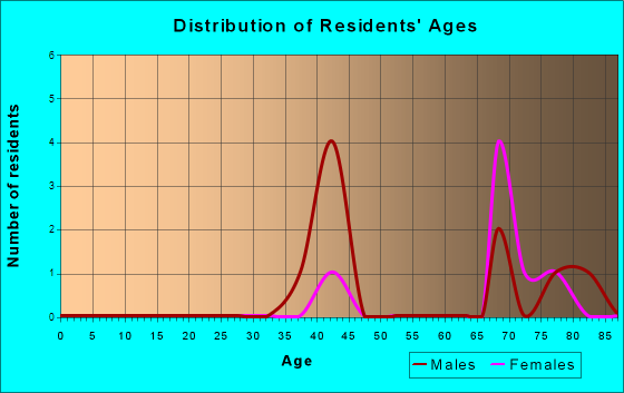 Age and Sex of Residents in zip code 95424