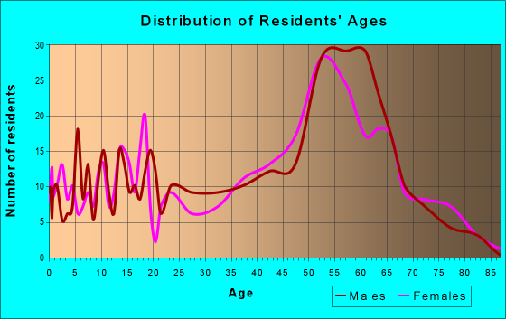 Age and Sex of Residents in zip code 95426