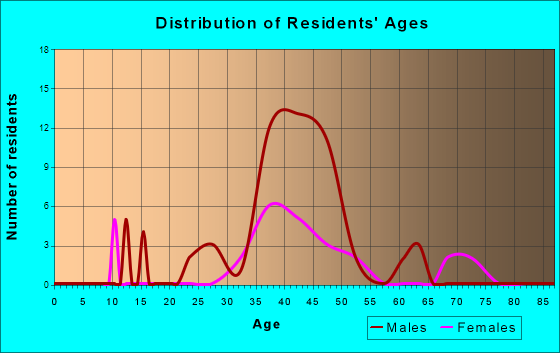 Age and Sex of Residents in zip code 95431