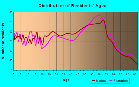 Age and Sex of Residents in zip code 95437
