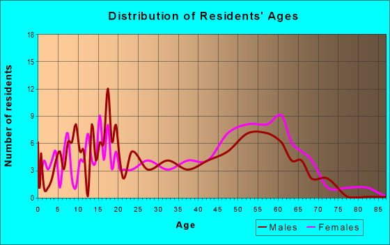 Age and Sex of Residents in zip code 95444