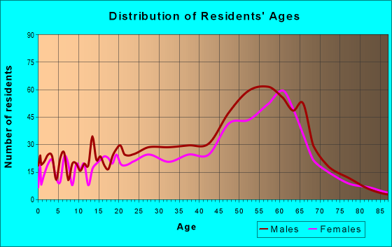 Age and Sex of Residents in zip code 95446