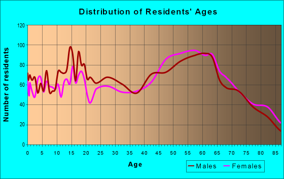 Age and Sex of Residents in zip code 95453