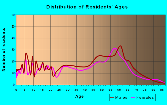 Age and Sex of Residents in zip code 95454