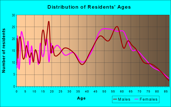 Age and Sex of Residents in zip code 95464