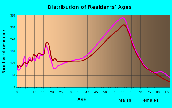 Age and Sex of Residents in zip code 95472