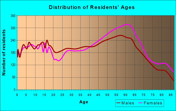 Age and Sex of Residents in zip code 95476