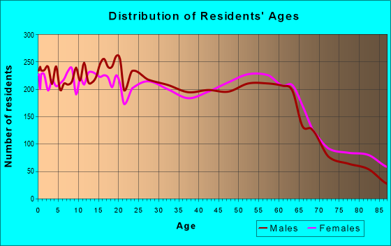 Age and Sex of Residents in zip code 95482