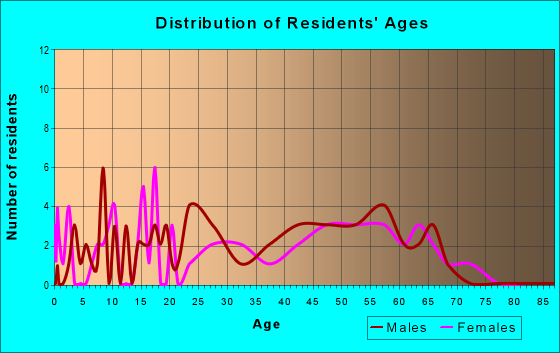 Age and Sex of Residents in zip code 95511