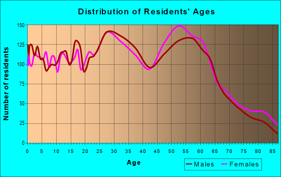 Age and Sex of Residents in zip code 95519