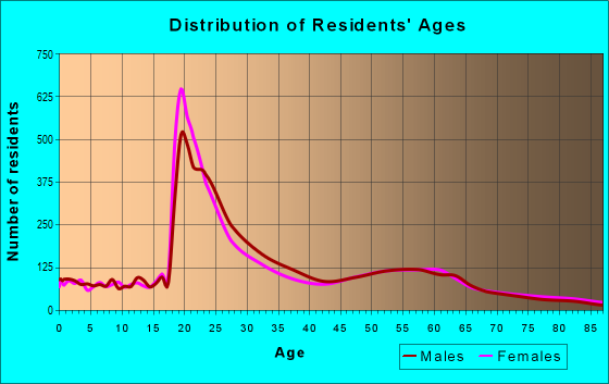 Age and Sex of Residents in zip code 95521