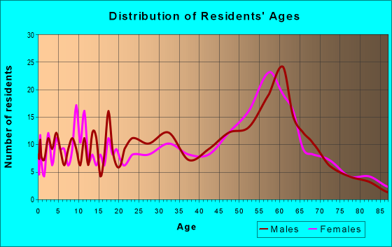 Age and Sex of Residents in zip code 95524