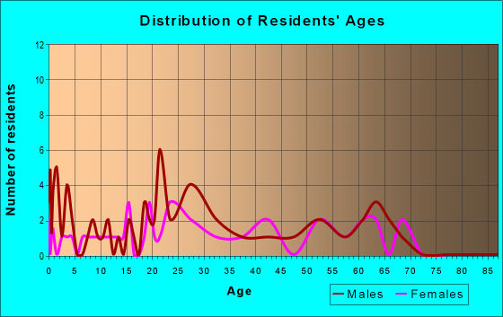 Age and Sex of Residents in zip code 95537