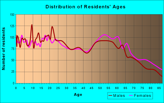 Age and Sex of Residents in zip code 95540