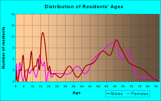 Age and Sex of Residents in zip code 95543
