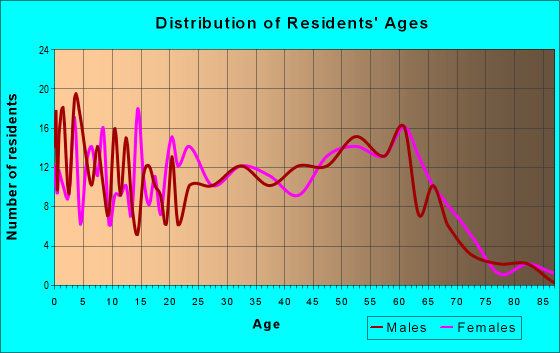 Age and Sex of Residents in zip code 95551