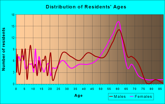 Age and Sex of Residents in zip code 95553