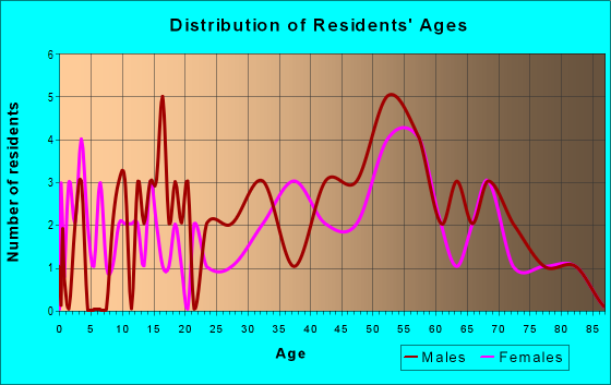 Age and Sex of Residents in zip code 95555