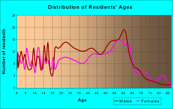Age and Sex of Residents in zip code 95560