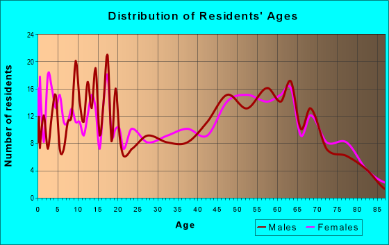 Age and Sex of Residents in zip code 95567