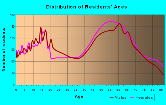 Age and Sex of Residents in zip code 95602