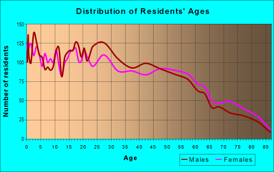 Age and Sex of Residents in zip code 95605