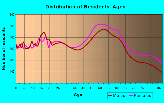 Age and Sex of Residents in zip code 95608