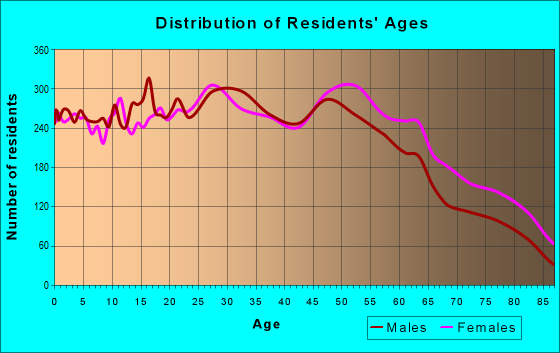 Age and Sex of Residents in zip code 95621
