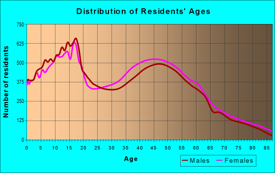Age and Sex of Residents in zip code 95624