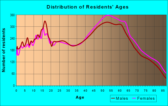 Age and Sex of Residents in zip code 95628