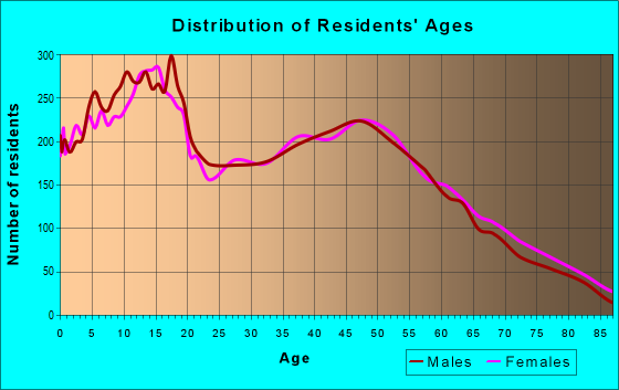 Age and Sex of Residents in zip code 95632