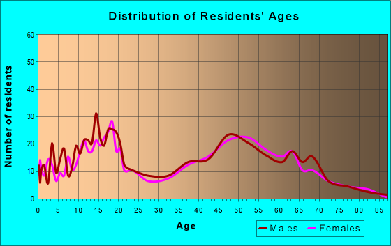 Age and Sex of Residents in zip code 95638
