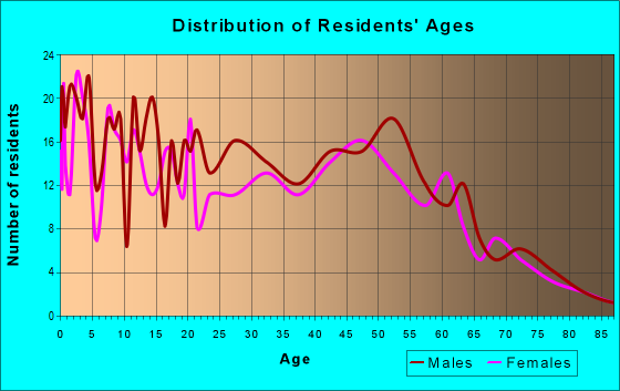 Age and Sex of Residents in zip code 95645