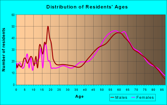 Age and Sex of Residents in zip code 95665