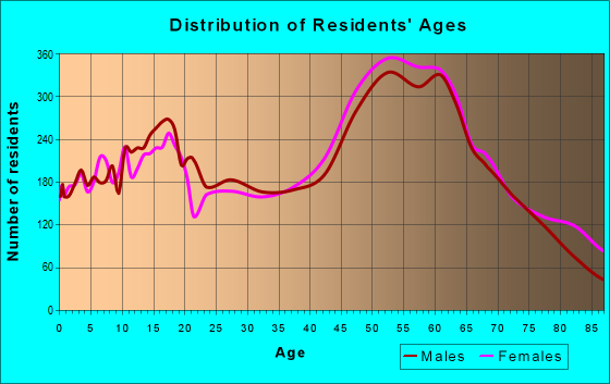 Age and Sex of Residents in zip code 95667
