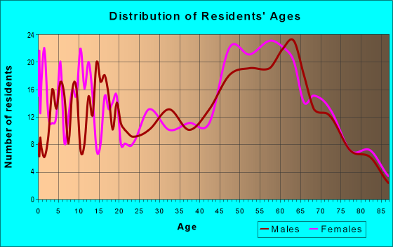 Age and Sex of Residents in zip code 95669