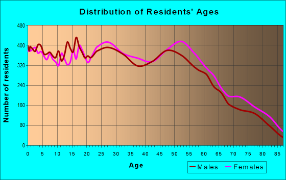 Age and Sex of Residents in zip code 95670