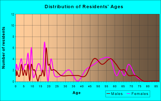 Age and Sex of Residents in zip code 95675