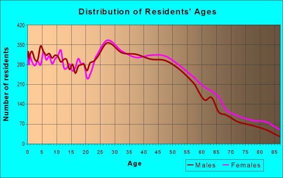 Age and Sex of Residents in zip code 95678