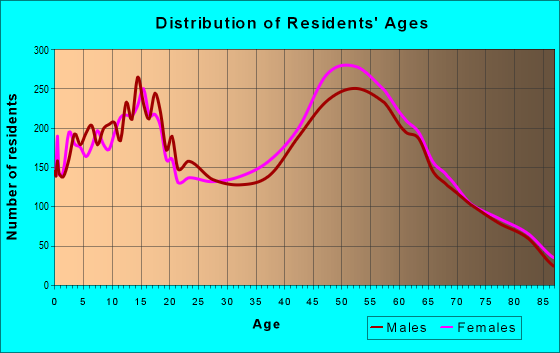 Age and Sex of Residents in zip code 95682